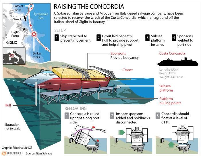 Costa Concordia Set To Be Raised in September