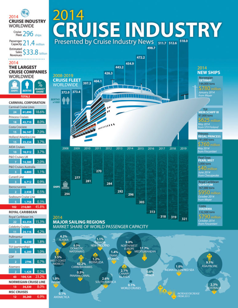 2014 Cruise InfoGraphic From Cruise Industry News