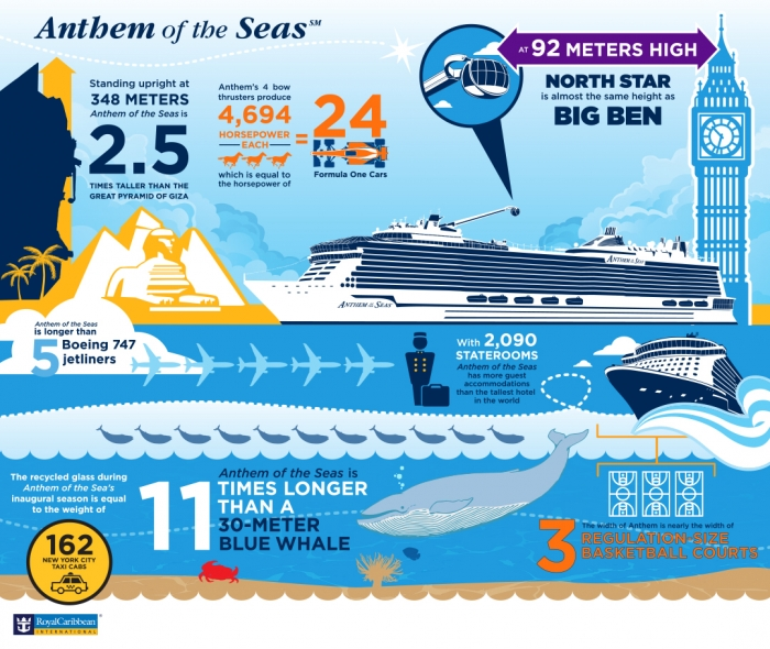 Anthem of the Seas Infographic – Conveyance Facts